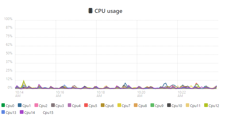 Cpu usage buggy - UCS - Univention Corporate Server