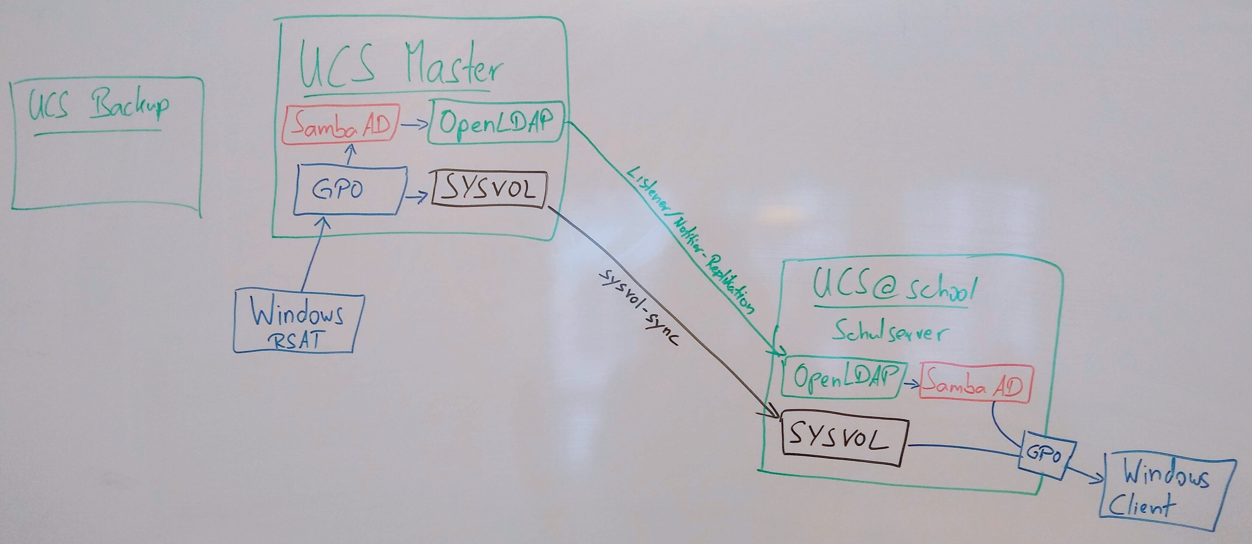 Q&A: How GPOs and SYSVOL are working together in UCS@school